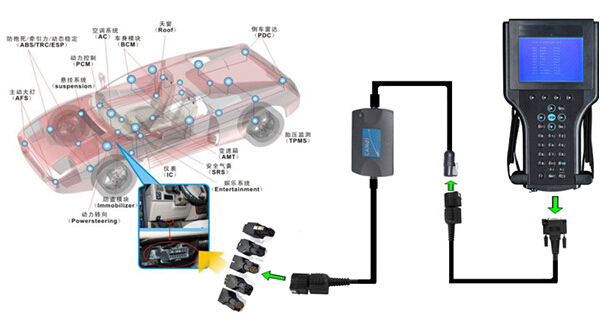 GM Tech2 Connection with Candi interface Picture